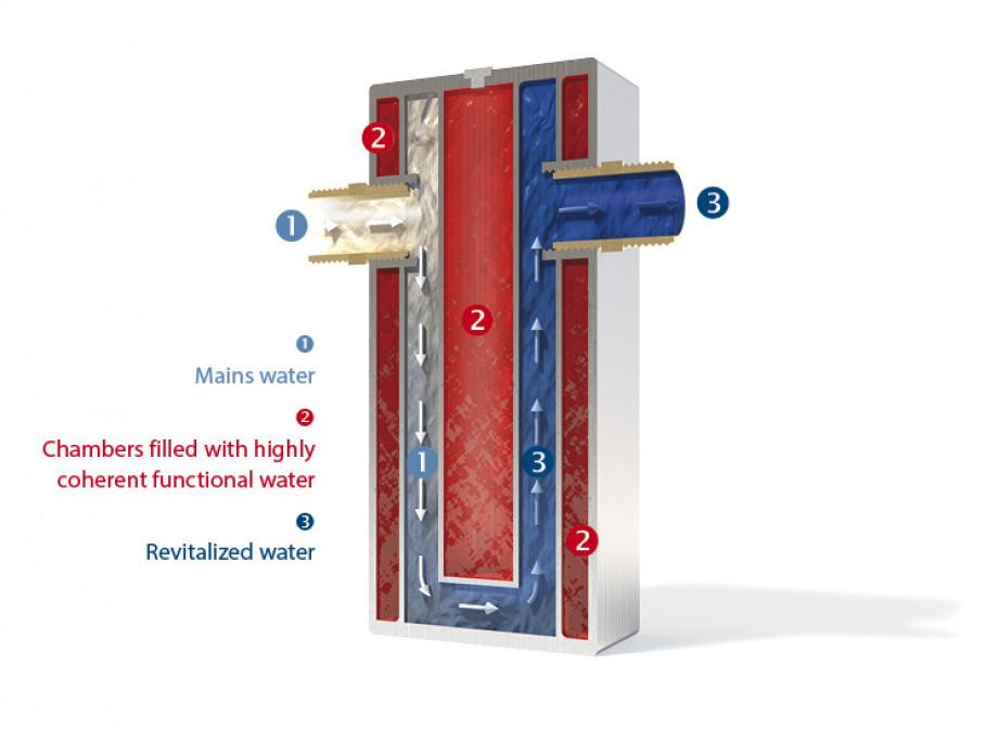 The Principle of GRANDER® Water Revitalisation